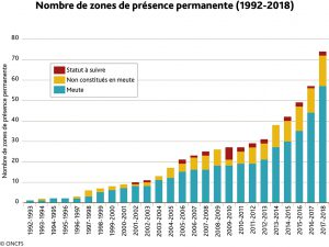 Nombre de Zones de présence permanente du loup.