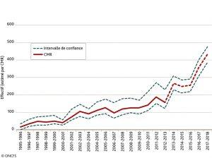 Effectif de la population de loups en France (estimé par CMR)