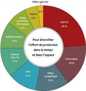 Composition du réseau Loup-Lynx, en 2018. ONCFS.