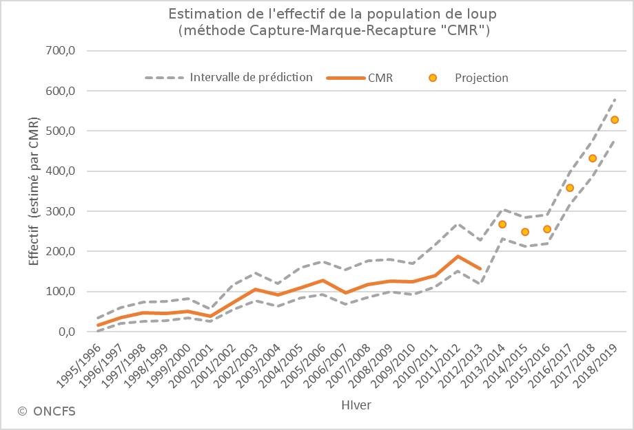 Bilan du suivi hivernal de la population de loups / Hiver 2018 - 2019
