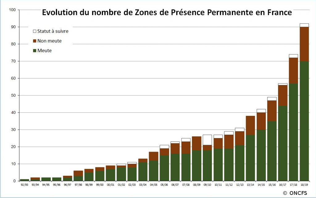Situation loup sur le territoire français | OFB | Le loup en France
